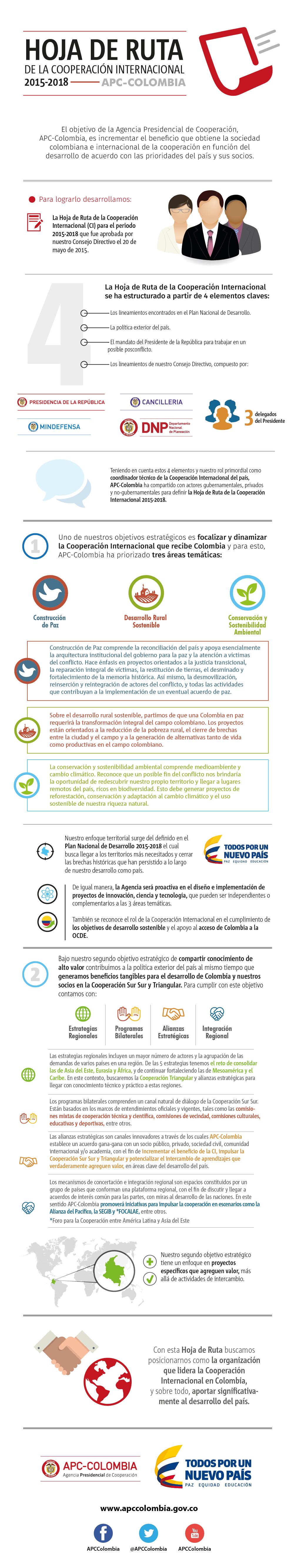 Hoja de Ruta   APC-Colombia - Juntos Cooperamos